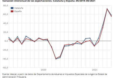 Catalunya, motor exportador del sud d'Europa